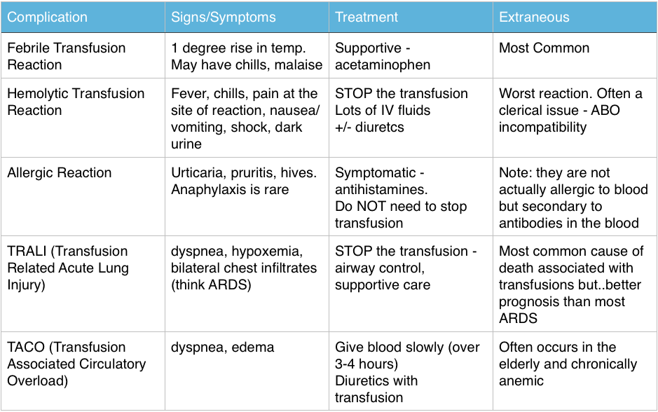 Transfusion Reactions Foamcast