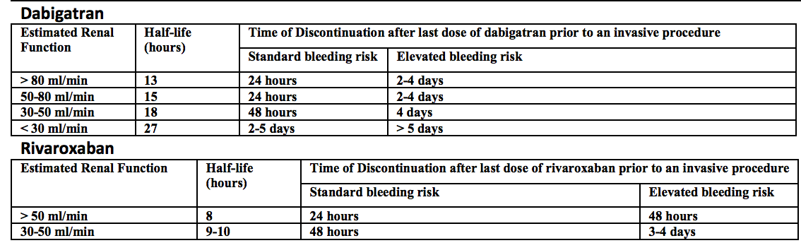 Bleeding Duration from ACCP
