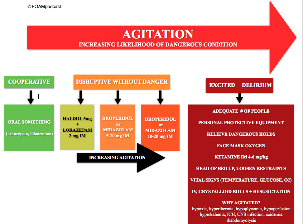 Dr. Reuben Strayer's (@emupdates) algorithm for agitation in the ED