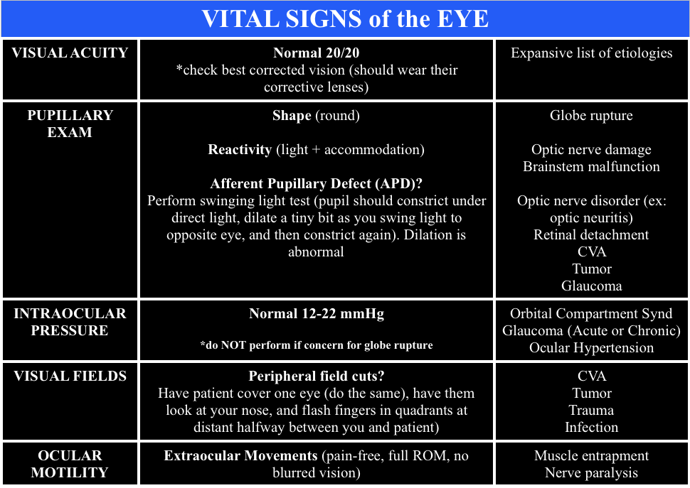 Vital Signs of the Eye - @FOAMpodcast