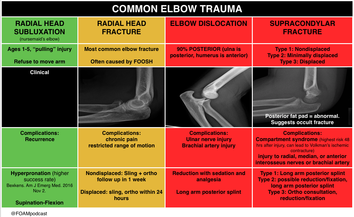 Elbow Trauma