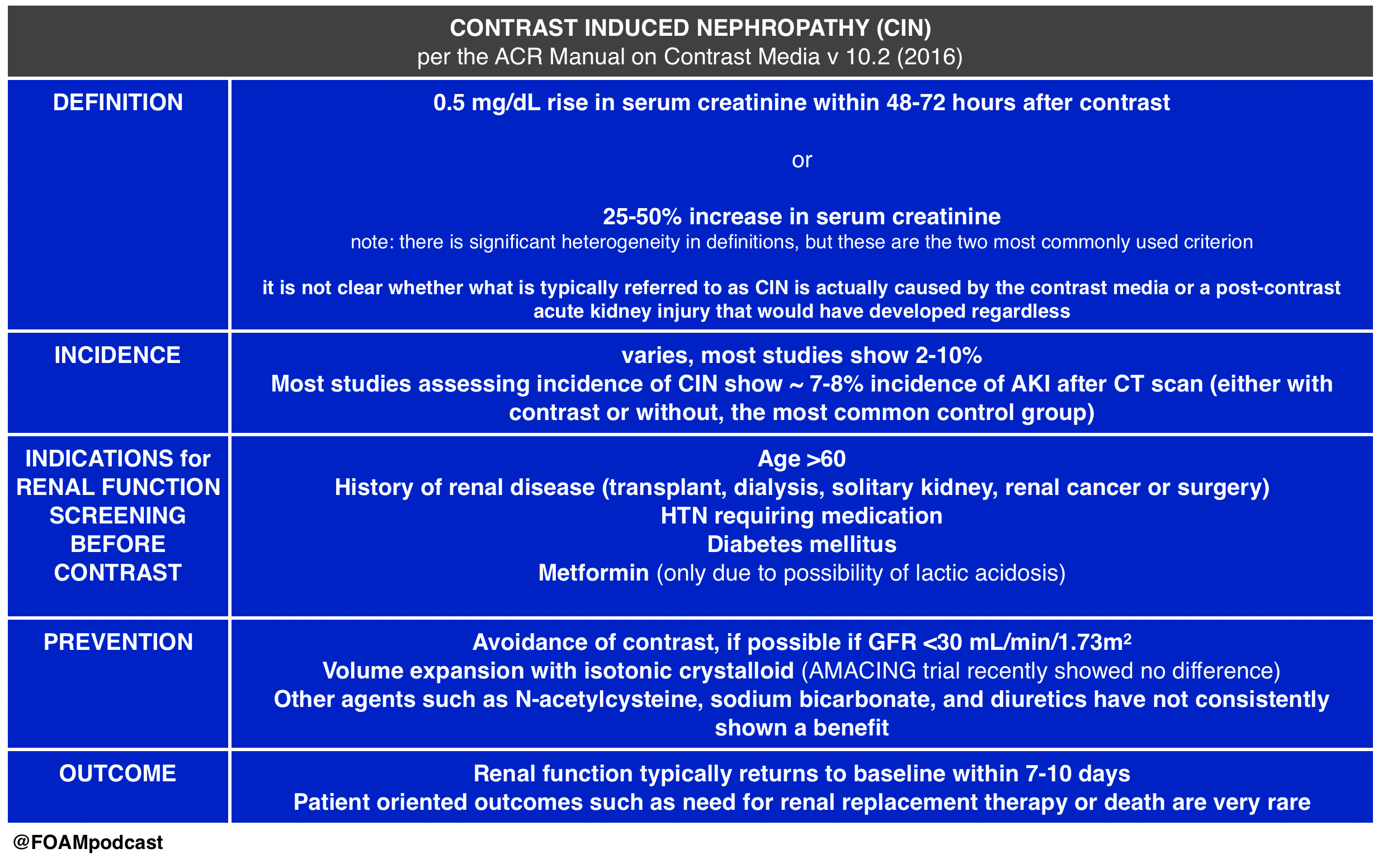 Episode 65 – Contrast-Induced Nephropathy and Genitourinary Trauma