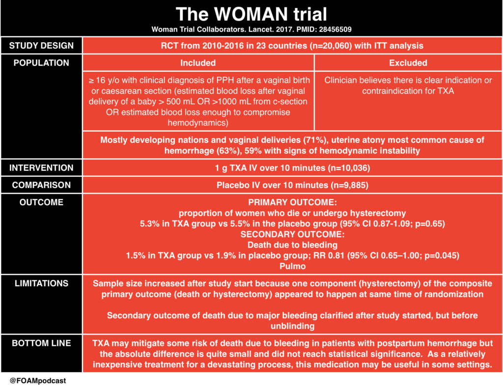 WOMAN trial