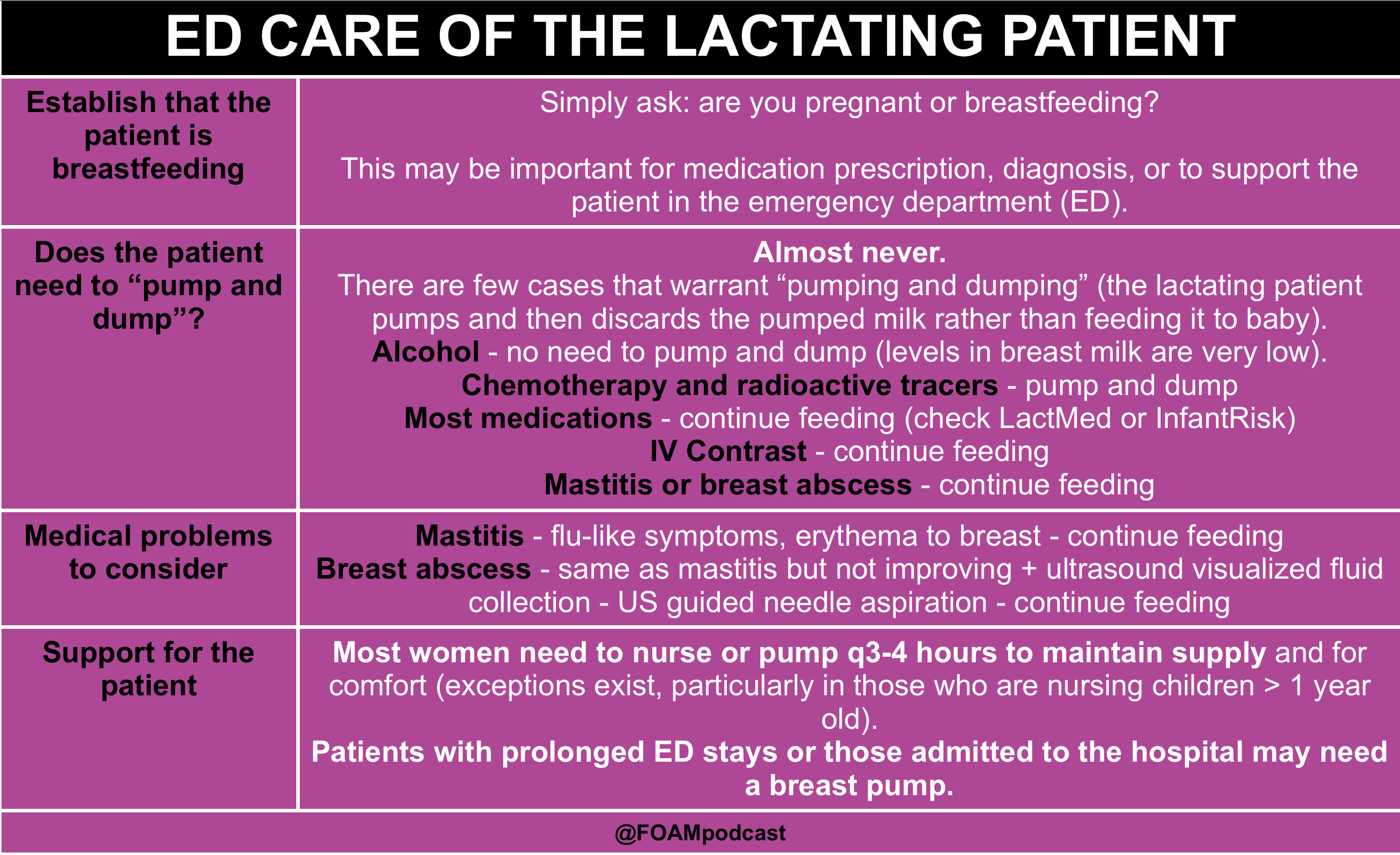 Emergency Care of Lactating Patients | FOAMcast