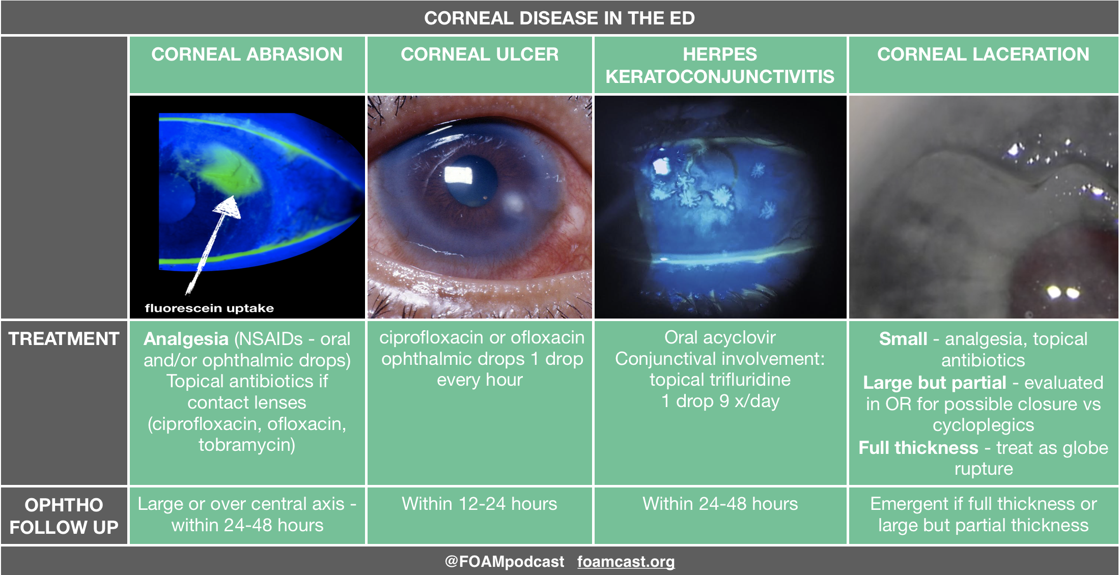 corneal emergencies