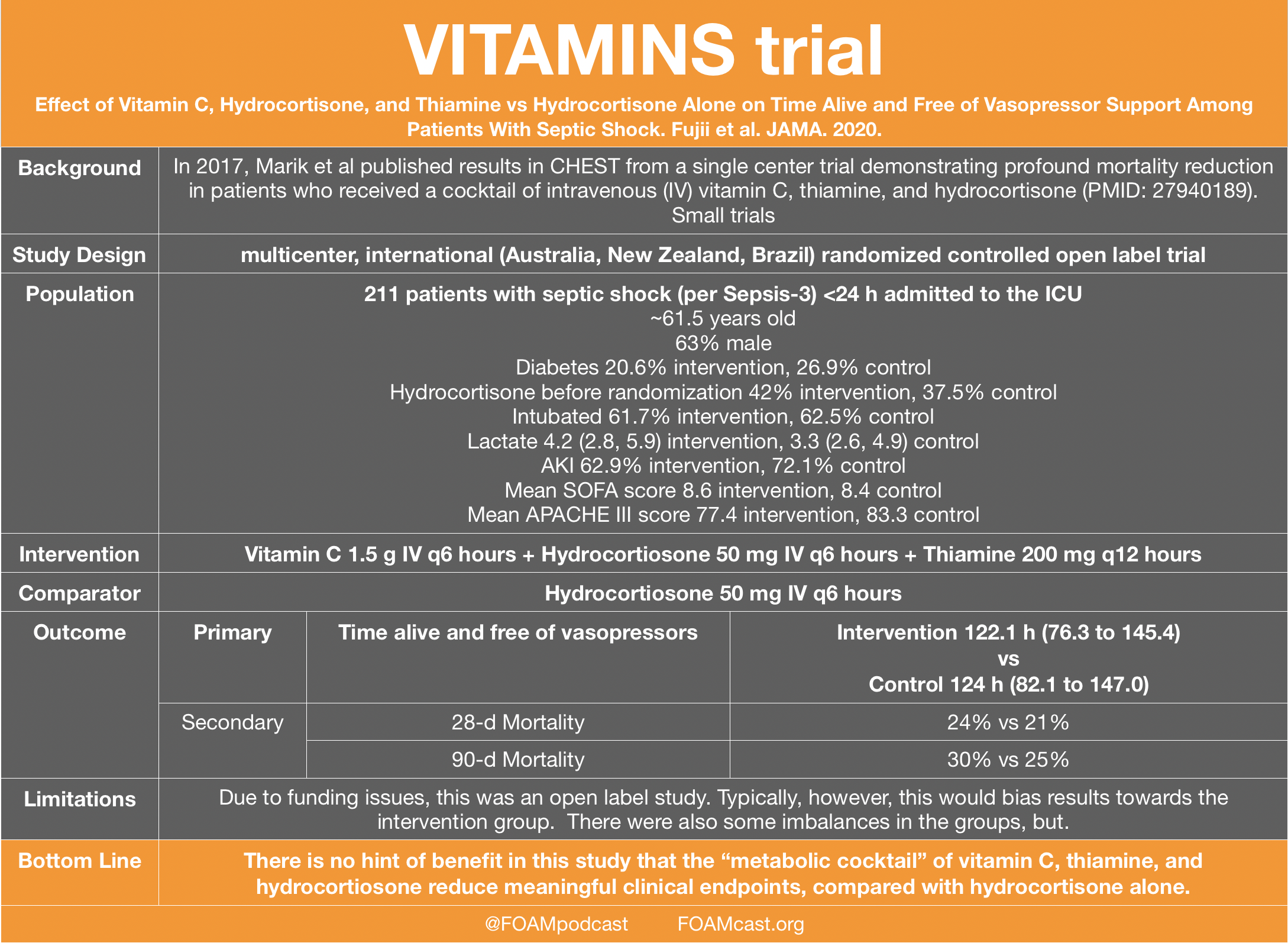 Vitamins Trials Vitamin C Hydrocortisone Thiamine In Septic